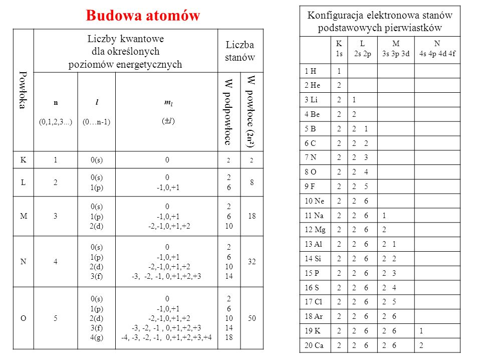 Budowa atomów Konfiguracja elektronowa stanów Liczby kwantowe Liczba
