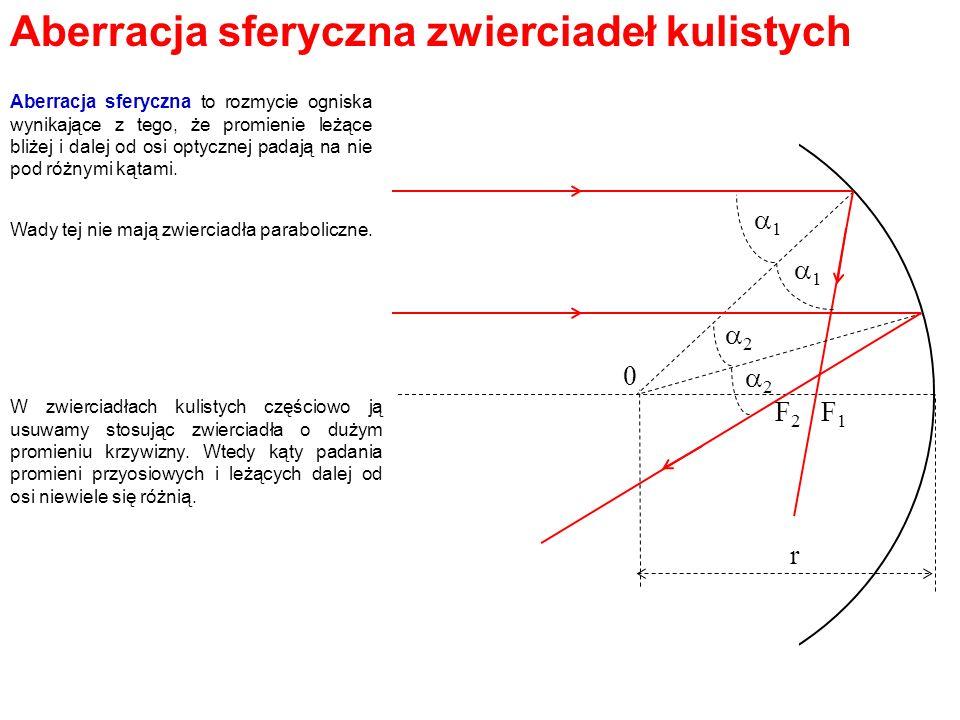 Aberracja sferyczna zwierciadeł kulistych