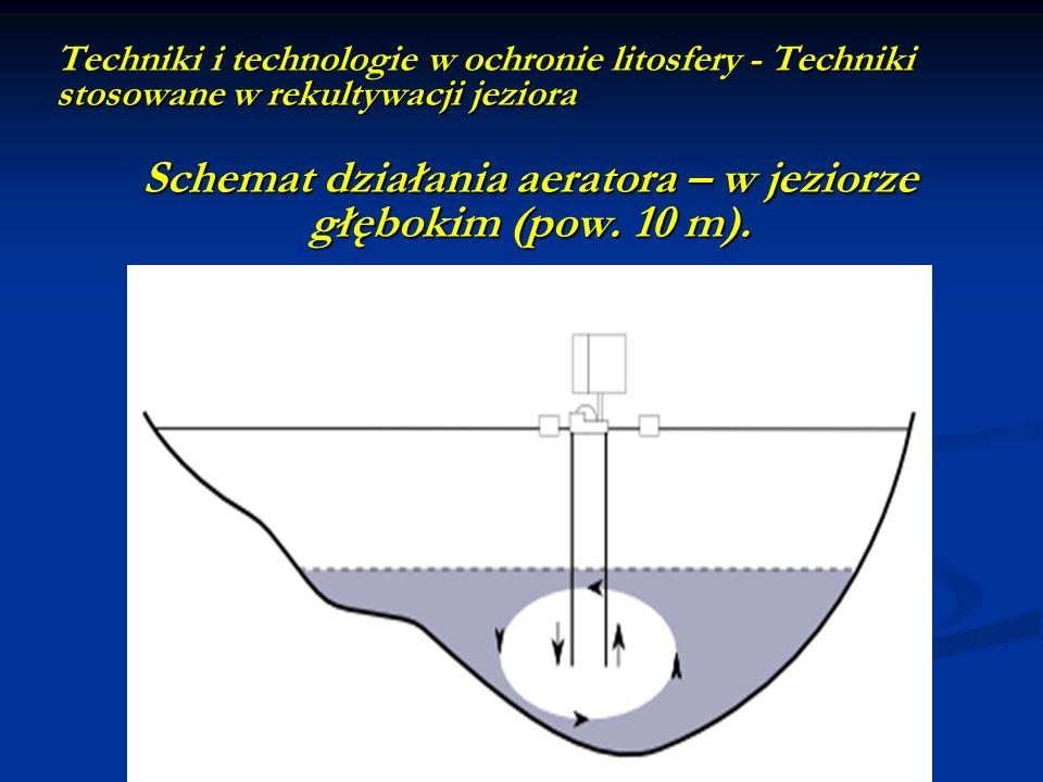 Schemat działania aeratora – w jeziorze głębokim (pow. 10 m).