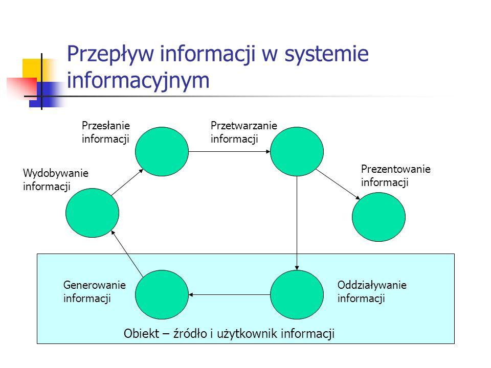 Przepływ informacji w systemie informacyjnym