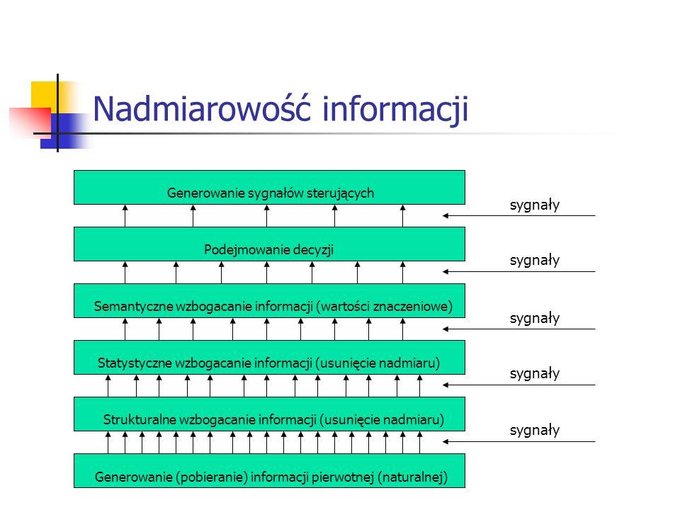 Nadmiarowość informacji