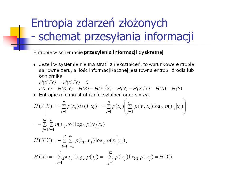 Entropia zdarzeń złożonych - schemat przesyłania informacji