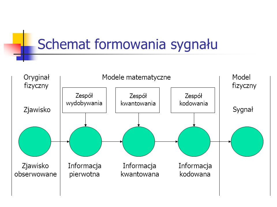 Schemat formowania sygnału