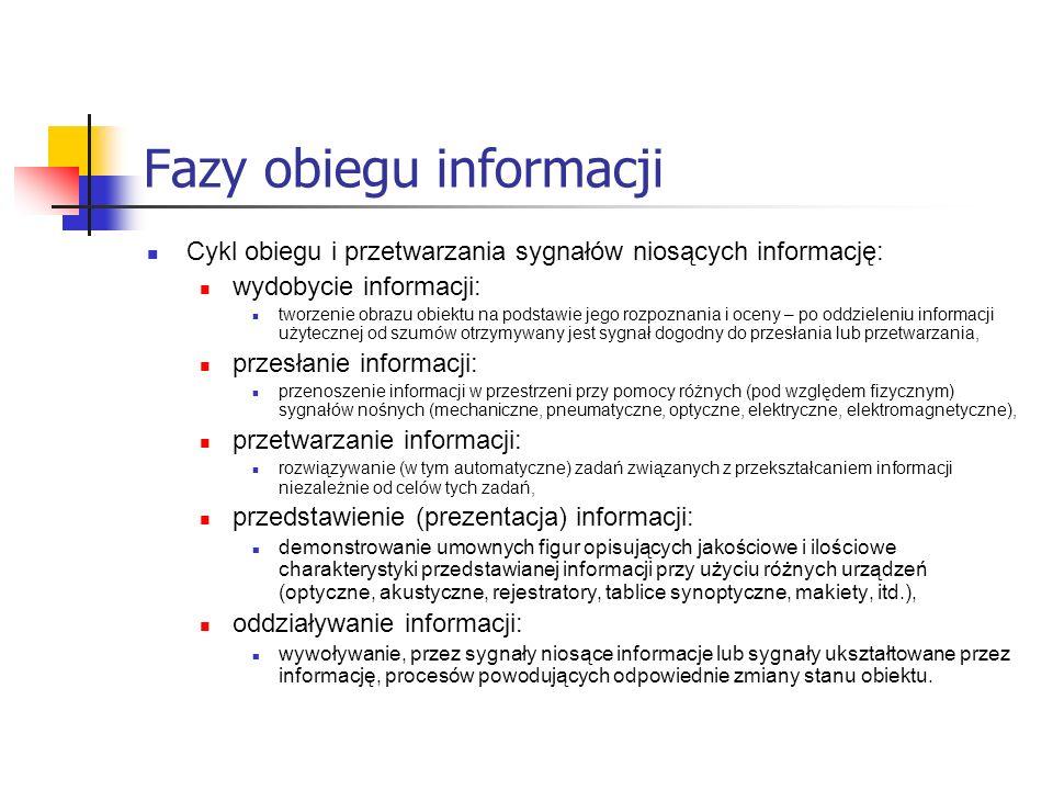 Fazy obiegu informacji