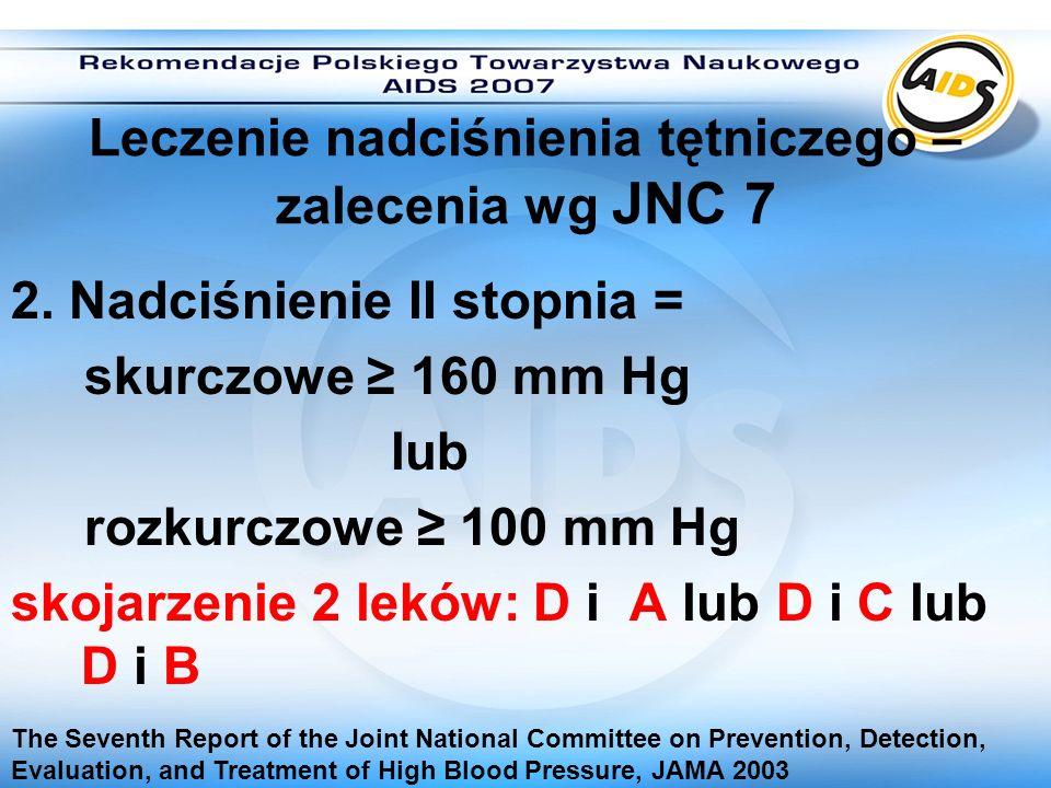 Leczenie nadciśnienia tętniczego – zalecenia wg JNC 7