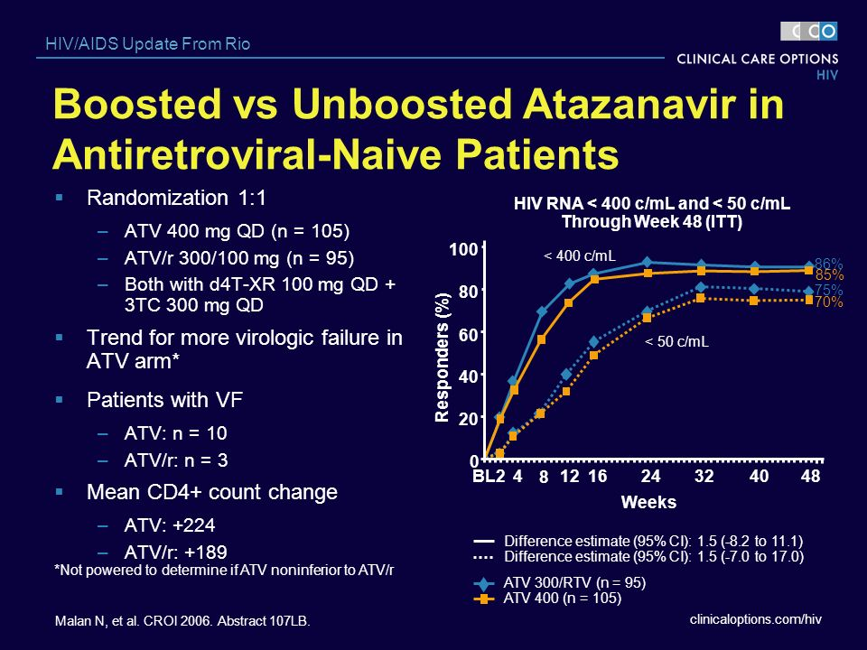 Boosted vs Unboosted Atazanavir in Antiretroviral-Naive Patients