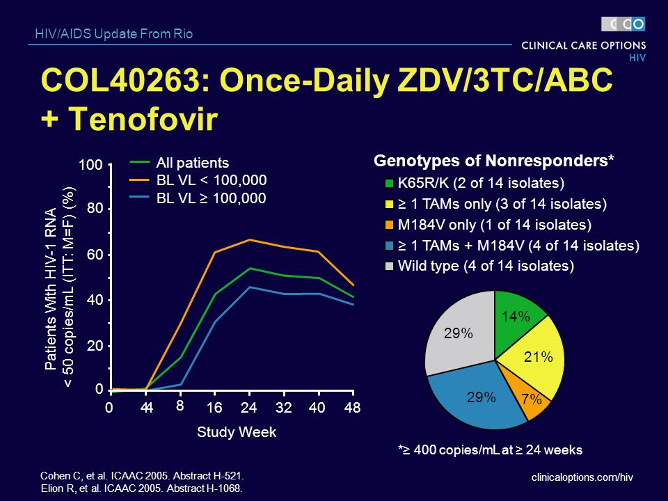 COL40263: Once-Daily ZDV/3TC/ABC + Tenofovir