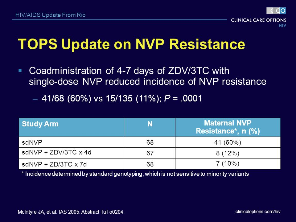 TOPS Update on NVP Resistance