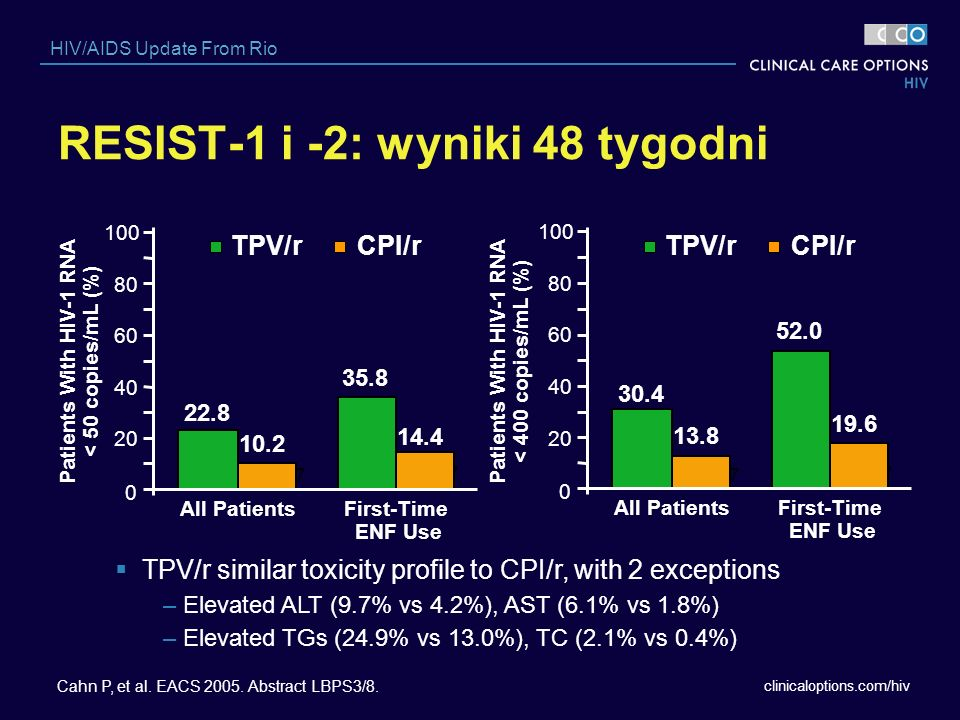 RESIST-1 i -2: wyniki 48 tygodni