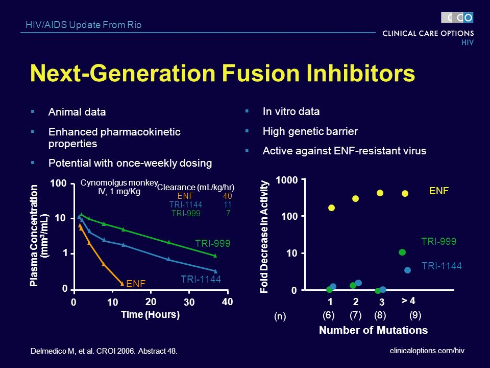 Next-Generation Fusion Inhibitors