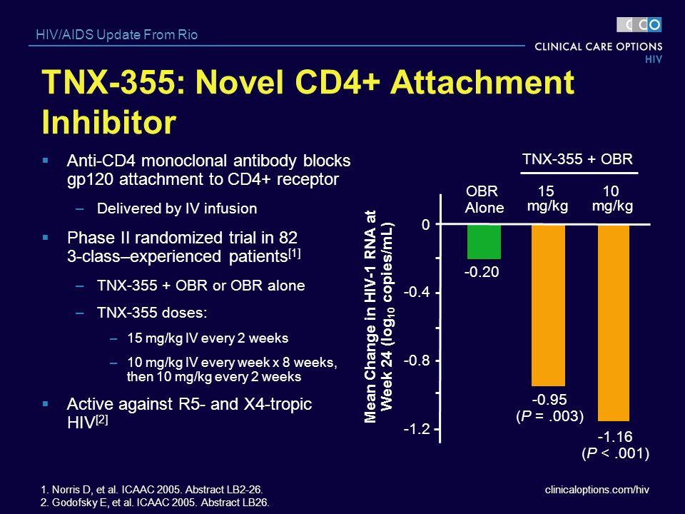 TNX-355: Novel CD4+ Attachment Inhibitor