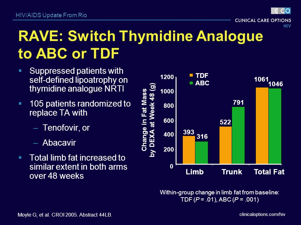 RAVE: Switch Thymidine Analogue to ABC or TDF