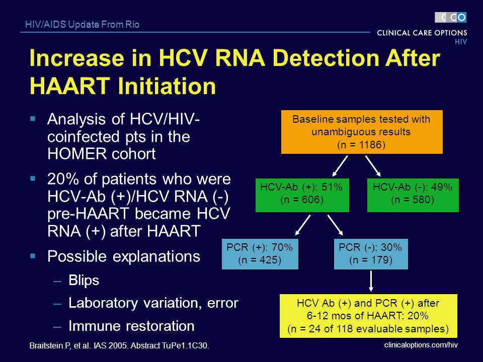 Increase in HCV RNA Detection After HAART Initiation