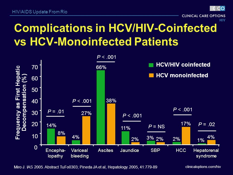 Complications in HCV/HIV-Coinfected vs HCV-Monoinfected Patients