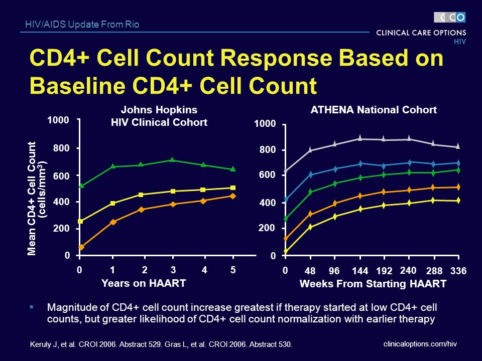 CD4+ Cell Count Response Based on Baseline CD4+ Cell Count