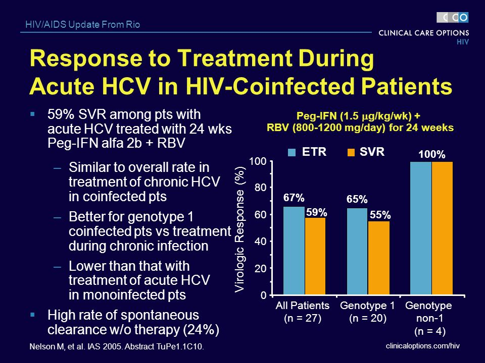 Response to Treatment During Acute HCV in HIV-Coinfected Patients