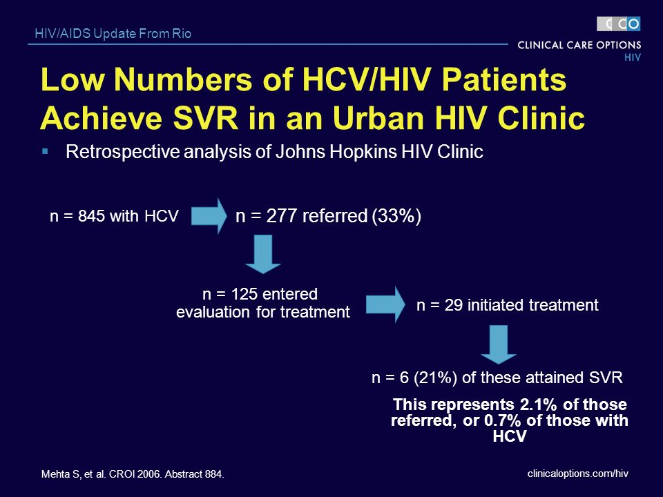 Low Numbers of HCV/HIV Patients Achieve SVR in an Urban HIV Clinic