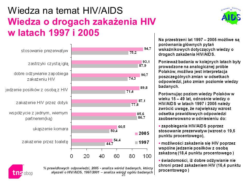 Wiedza na temat HIV/AIDS Wiedza o drogach zakażenia HIV w latach 1997 i 2005