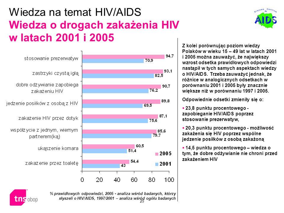 Wiedza na temat HIV/AIDS Wiedza o drogach zakażenia HIV w latach 2001 i 2005
