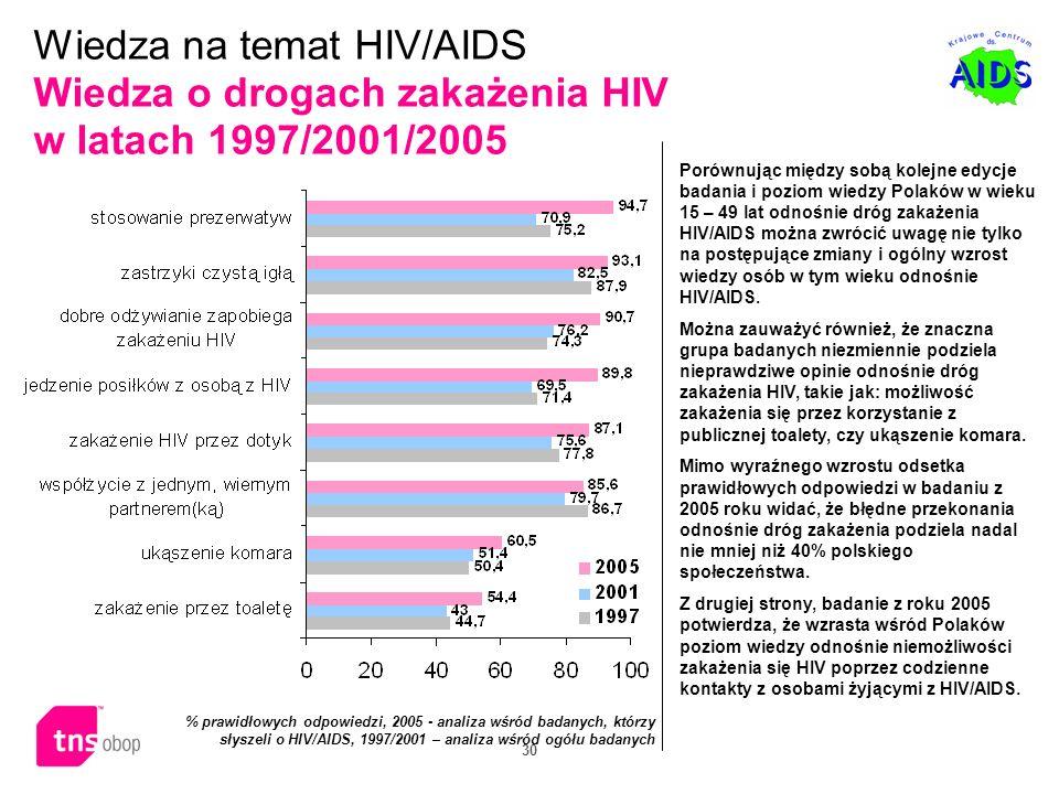 Wiedza na temat HIV/AIDS Wiedza o drogach zakażenia HIV w latach 1997/2001/2005