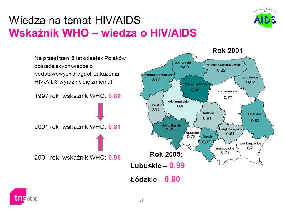 Wiedza na temat HIV/AIDS Wskaźnik WHO – wiedza o HIV/AIDS