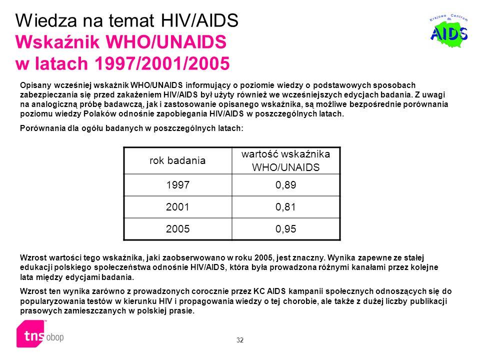 Wiedza na temat HIV/AIDS Wskaźnik WHO/UNAIDS w latach 1997/2001/2005