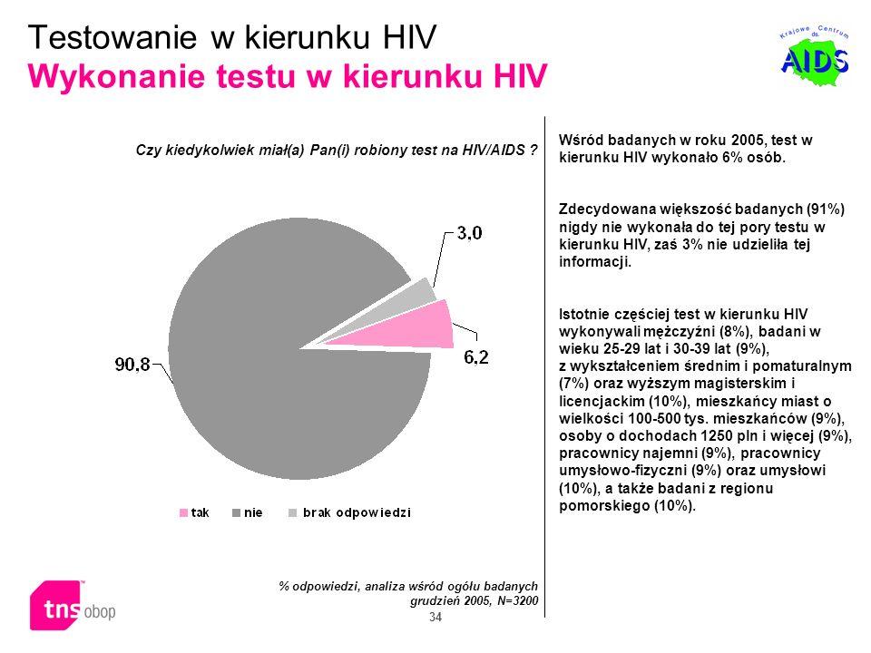 Testowanie w kierunku HIV Wykonanie testu w kierunku HIV