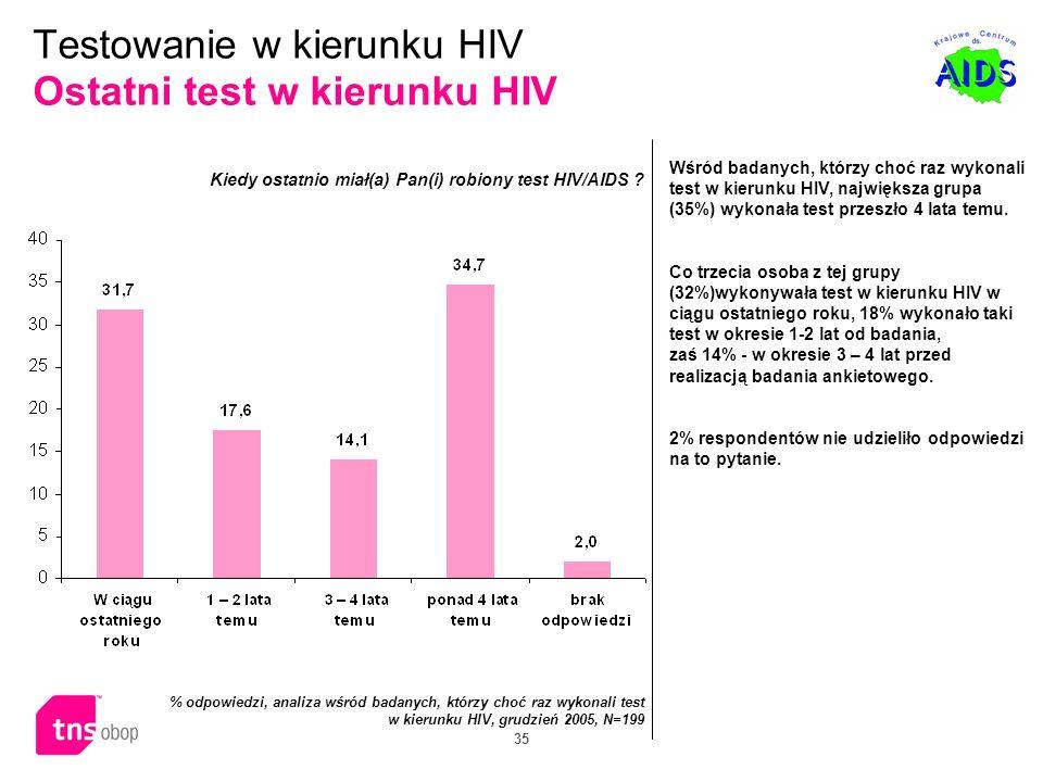Testowanie w kierunku HIV Ostatni test w kierunku HIV