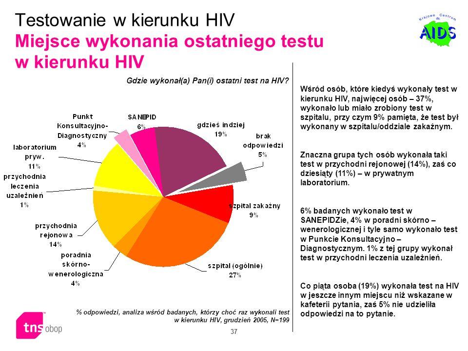 Testowanie w kierunku HIV Miejsce wykonania ostatniego testu w kierunku HIV