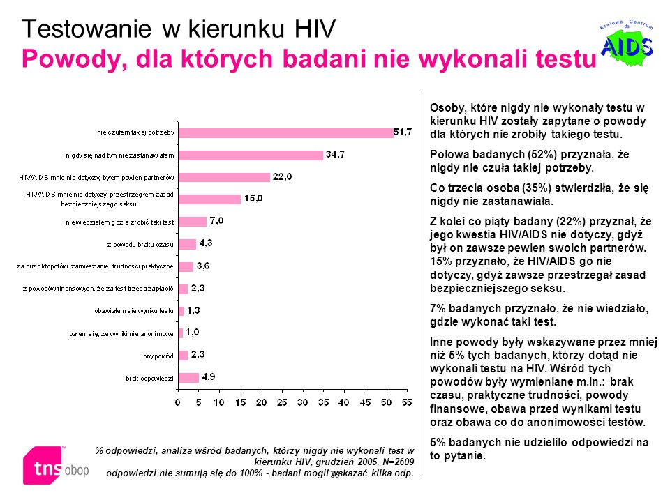 Testowanie w kierunku HIV Powody, dla których badani nie wykonali testu