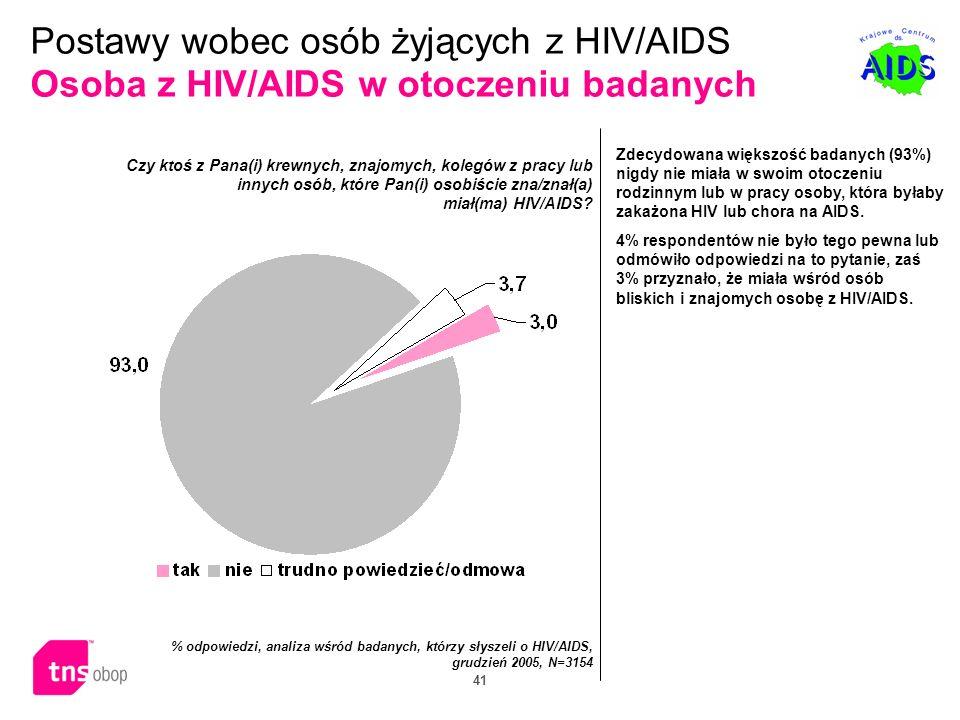 Postawy wobec osób żyjących z HIV/AIDS Osoba z HIV/AIDS w otoczeniu badanych