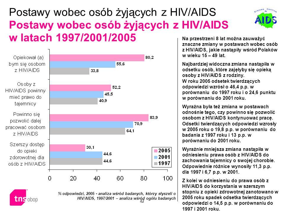 Postawy wobec osób żyjących z HIV/AIDS Postawy wobec osób żyjących z HIV/AIDS w latach 1997/2001/2005