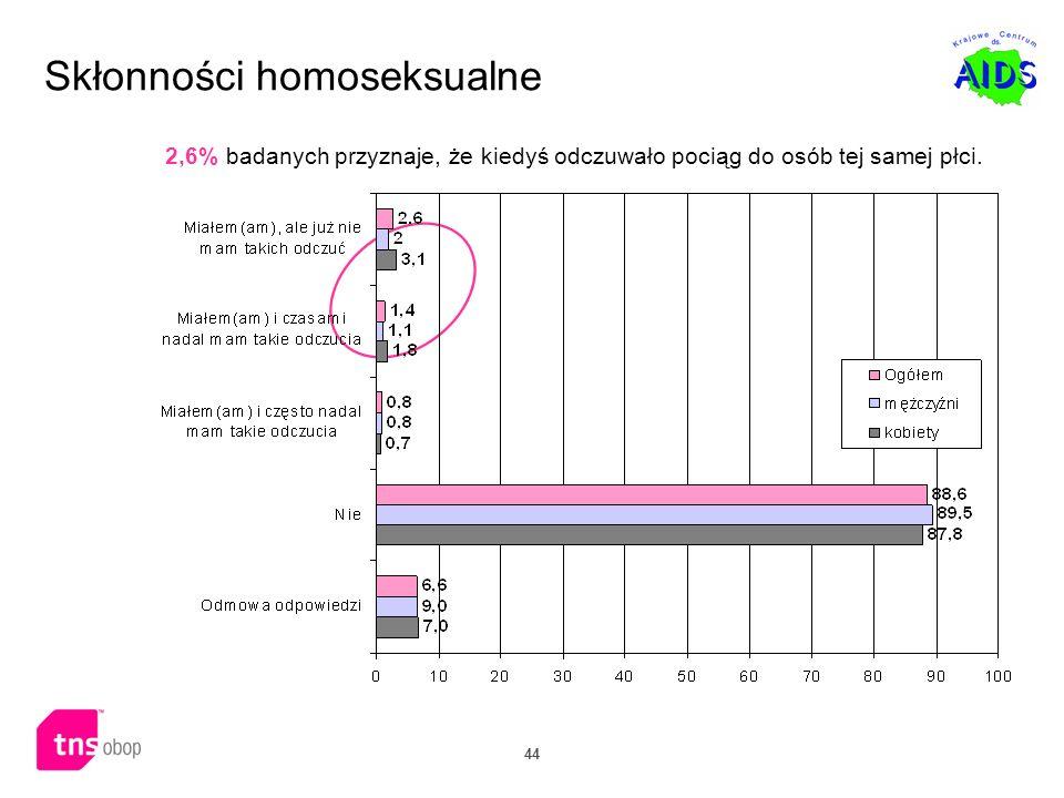 Skłonności homoseksualne