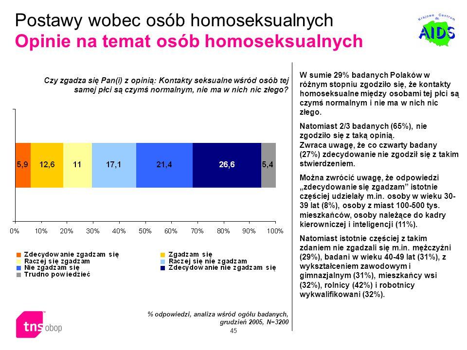 Postawy wobec osób homoseksualnych Opinie na temat osób homoseksualnych