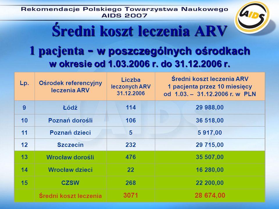 Średni koszt leczenia ARV 1 pacjenta - w poszczególnych ośrodkach w okresie od 1.03.2006 r. do 31.12.2006 r.