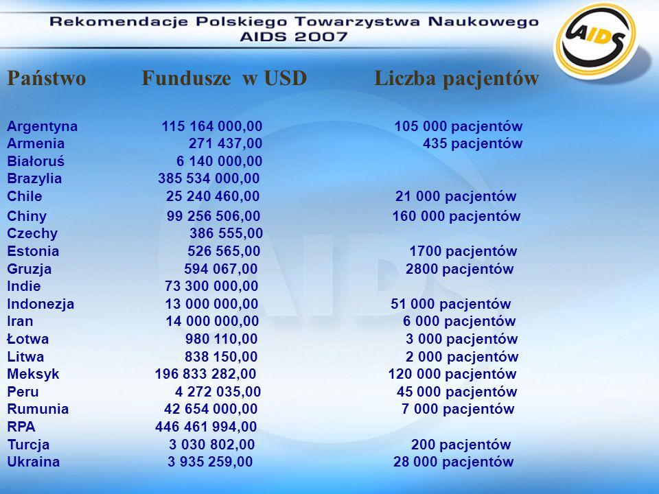 Państwo Fundusze w USD Liczba pacjentów