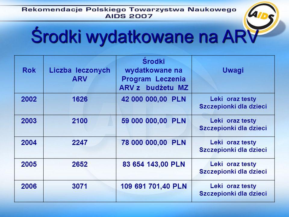 Środki wydatkowane na ARV