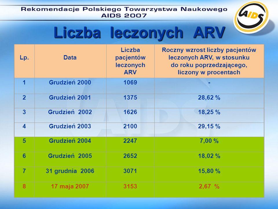 Liczba pacjentów leczonych ARV