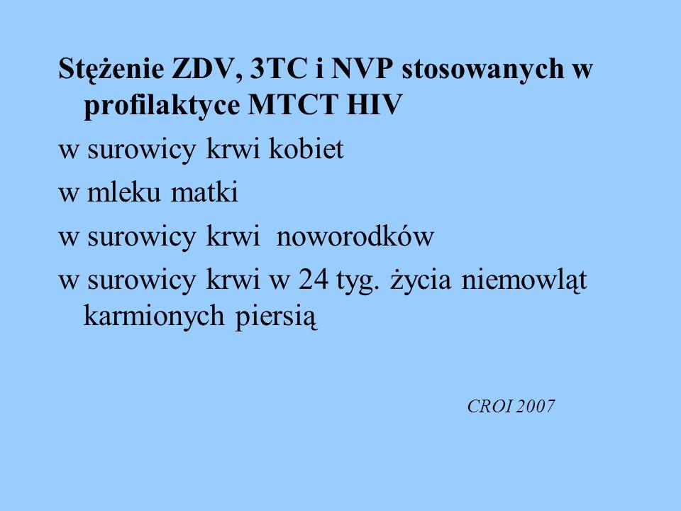 Stężenie ZDV, 3TC i NVP stosowanych w profilaktyce MTCT HIV