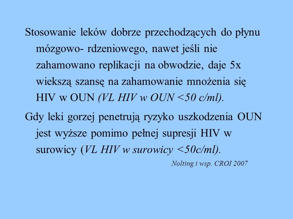 Stosowanie leków dobrze przechodzących do płynu mózgowo- rdzeniowego, nawet jeśli nie zahamowano replikacji na obwodzie, daje 5x wiekszą szansę na zahamowanie mnożenia się HIV w OUN (VL HIV w OUN <50 c/ml).
