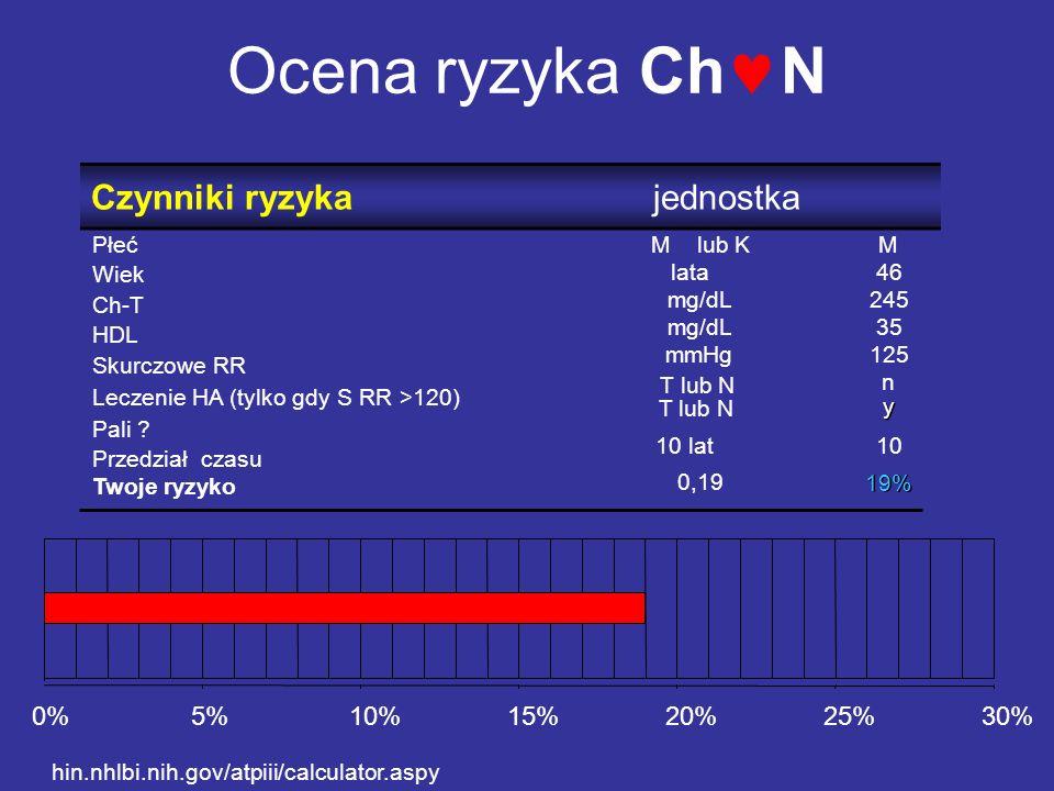 Ocena ryzyka ChN Czynniki ryzyka jednostka 0% 5% 10% 15% 20% 25% 30%