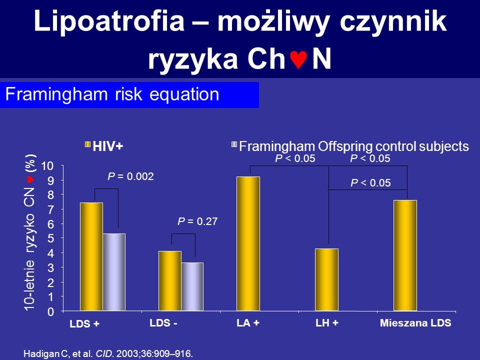 Lipoatrofia – możliwy czynnik ryzyka ChN