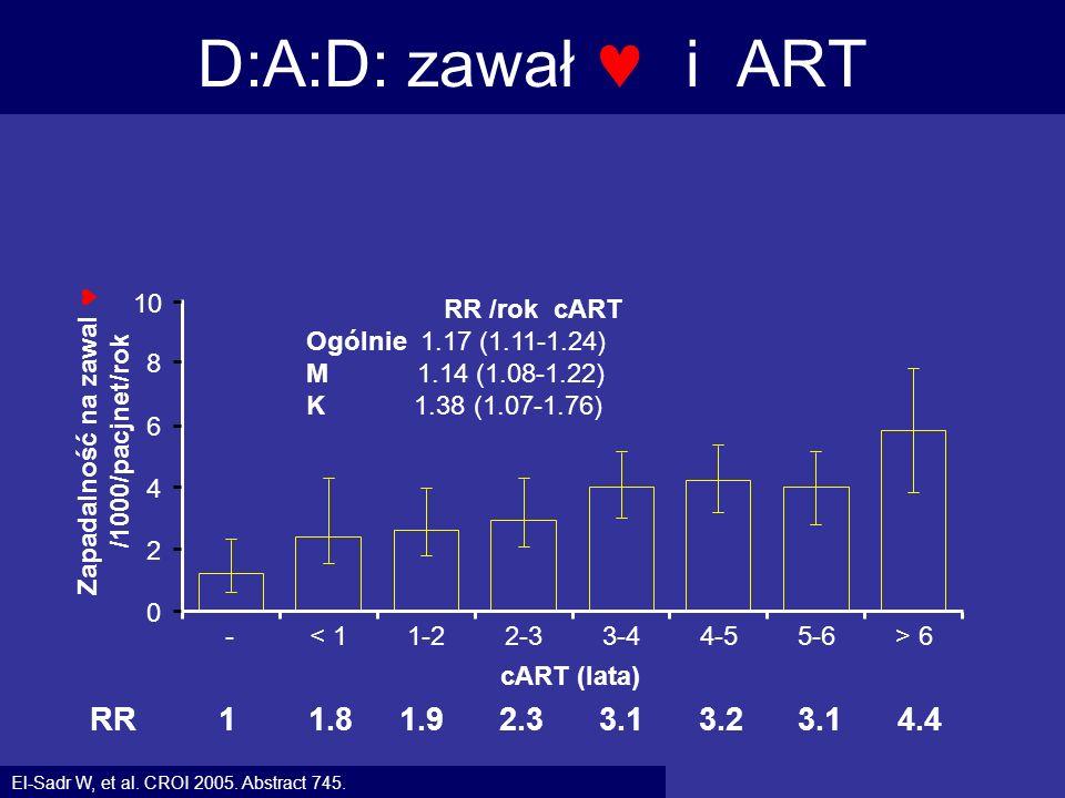 D:A:D: zawał  i ART RR 1 1.8 1.9 2.3 3.1 3.2 3.1 4.4 10 RR /rok cART