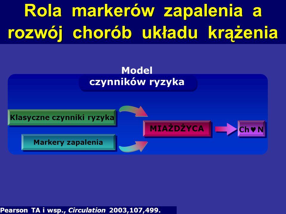 Rola markerów zapalenia a rozwój chorób układu krążenia
