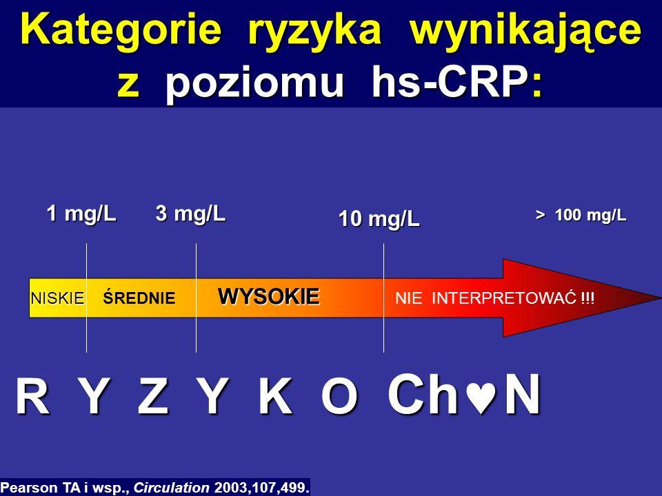 Kategorie ryzyka wynikające z poziomu hs-CRP: