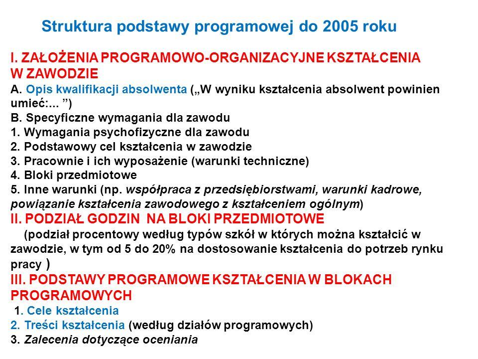 Struktura podstawy programowej do 2005 roku