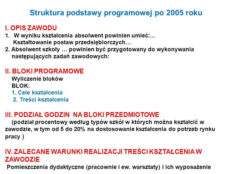 Struktura podstawy programowej po 2005 roku
