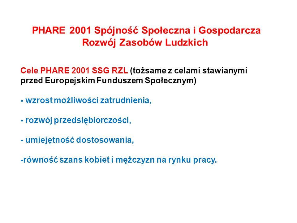 PHARE 2001 Spójność Społeczna i Gospodarcza Rozwój Zasobów Ludzkich