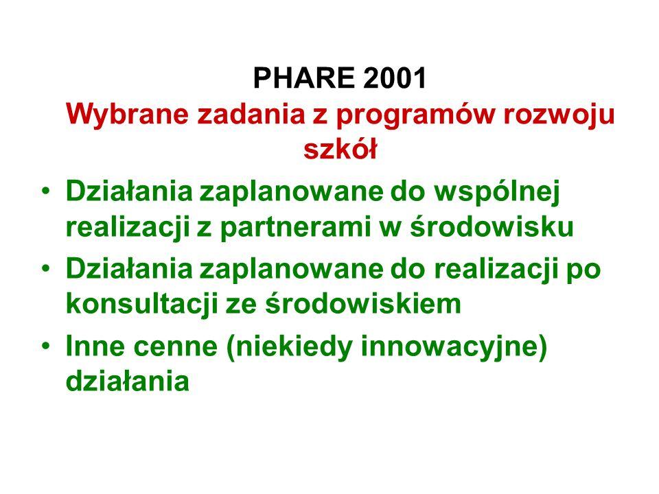 PHARE 2001 Wybrane zadania z programów rozwoju szkół