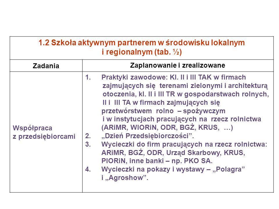 1.2 Szkoła aktywnym partnerem w środowisku lokalnym